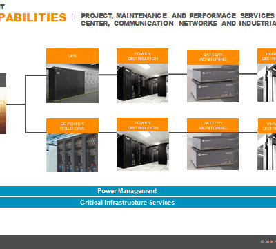 UPS Systems and Battery Banks
